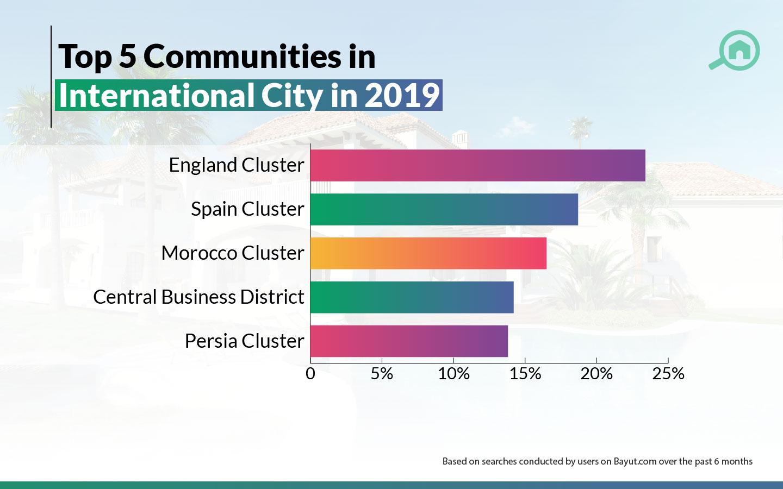 best cluster in international city
